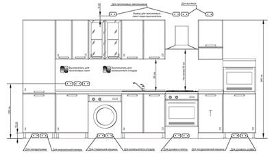 С чего начать планировку кухонной мебели
